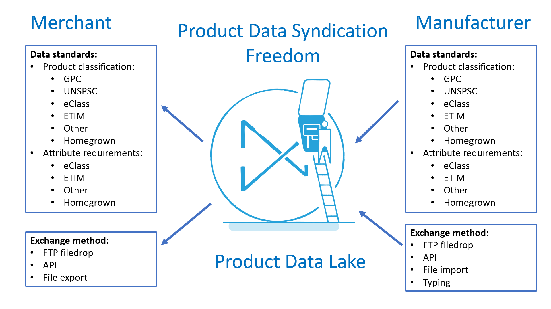 Product Data Lake - Let product data flow easily between trading